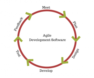 Agile Development Software